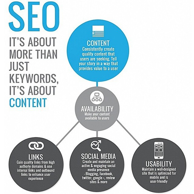 SEO Its More Than Just Keywords Its About Content